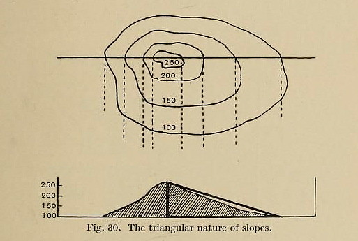 The triangular nature of slopes